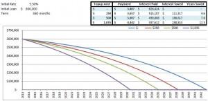 10 Debt reduction